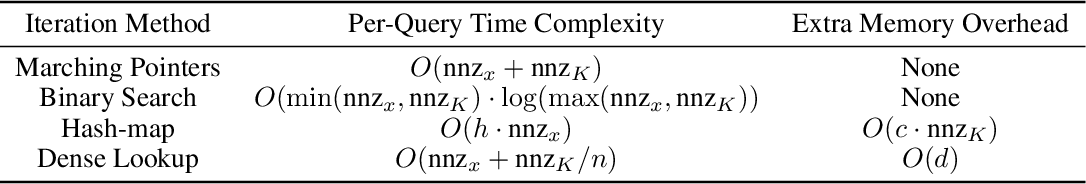 Figure 4 for Accelerating Inference for Sparse Extreme Multi-Label Ranking Trees