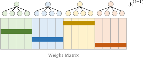 Figure 3 for Accelerating Inference for Sparse Extreme Multi-Label Ranking Trees