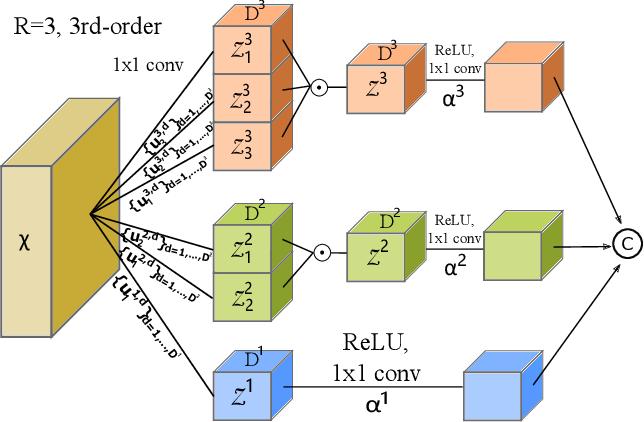 Figure 2 for High-Order Paired-ASPP Networks for Semantic Segmenation