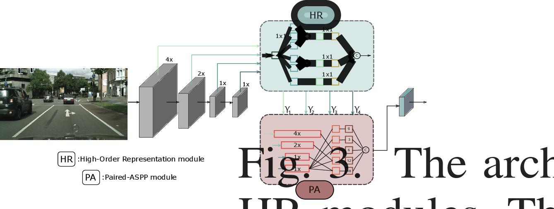 Figure 3 for High-Order Paired-ASPP Networks for Semantic Segmenation