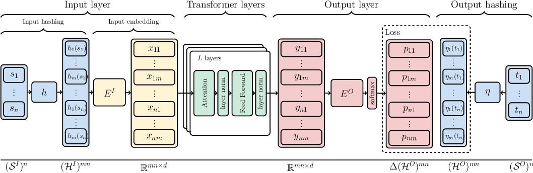 Figure 1 for Superbloom: Bloom filter meets Transformer