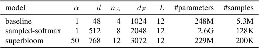 Figure 2 for Superbloom: Bloom filter meets Transformer