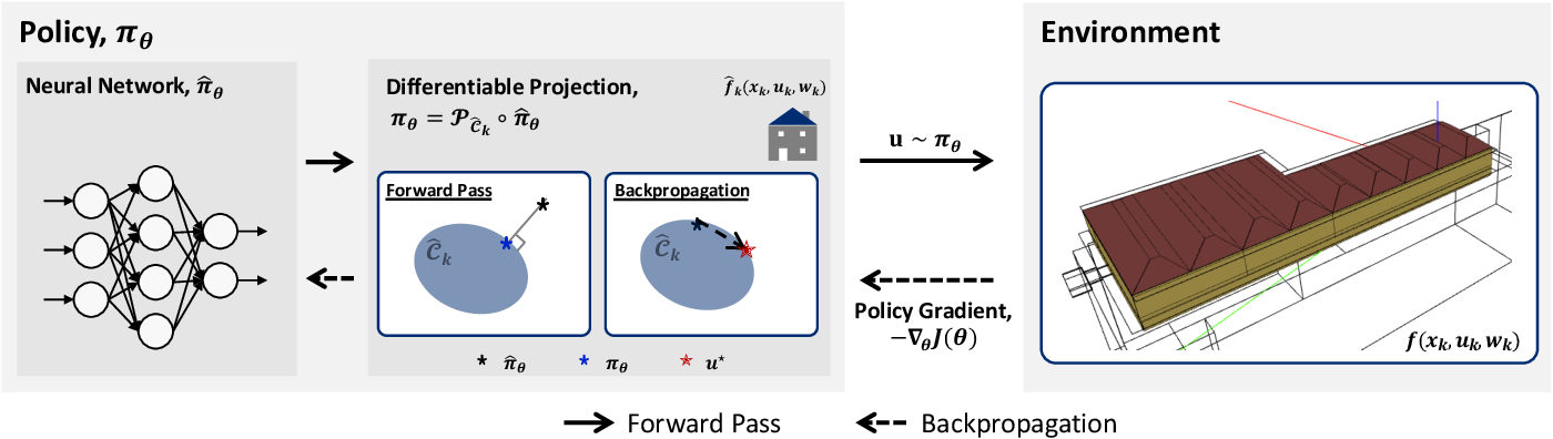 Figure 1 for Enforcing Policy Feasibility Constraints through Differentiable Projection for Energy Optimization