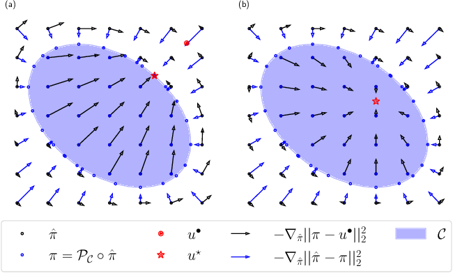 Figure 3 for Enforcing Policy Feasibility Constraints through Differentiable Projection for Energy Optimization