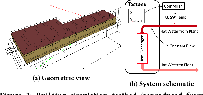Figure 4 for Enforcing Policy Feasibility Constraints through Differentiable Projection for Energy Optimization