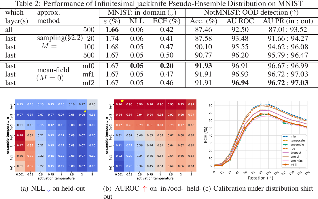 Figure 2 for Uncertainty Estimation with Infinitesimal Jackknife, Its Distribution and Mean-Field Approximation