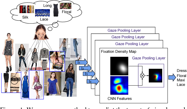 Figure 1 for Predicting the Category and Attributes of Visual Search Targets Using Deep Gaze Pooling