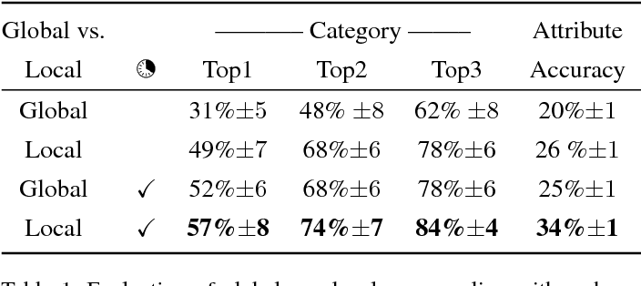Figure 2 for Predicting the Category and Attributes of Visual Search Targets Using Deep Gaze Pooling