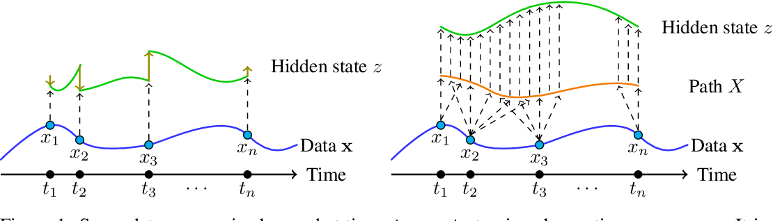 Figure 1 for Neural Controlled Differential Equations for Irregular Time Series