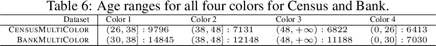 Figure 4 for Fair Hierarchical Clustering