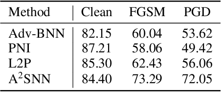 Figure 1 for A Stochastic Neural Network for Attack-Agnostic Adversarial Robustness
