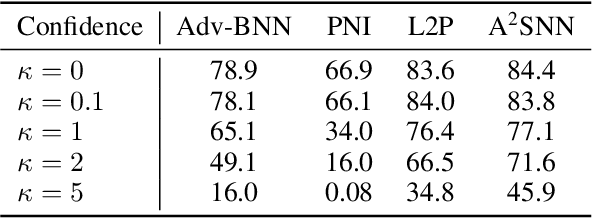 Figure 3 for A Stochastic Neural Network for Attack-Agnostic Adversarial Robustness