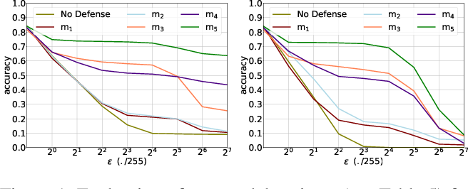 Figure 2 for A Stochastic Neural Network for Attack-Agnostic Adversarial Robustness