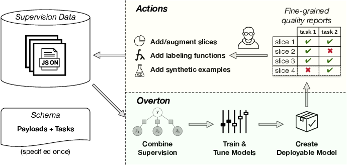 Figure 1 for Overton: A Data System for Monitoring and Improving Machine-Learned Products