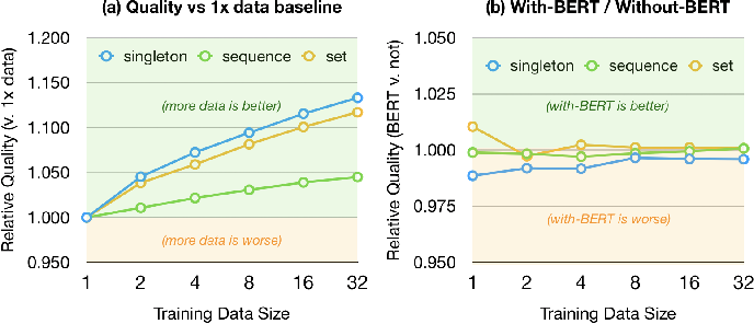 Figure 4 for Overton: A Data System for Monitoring and Improving Machine-Learned Products