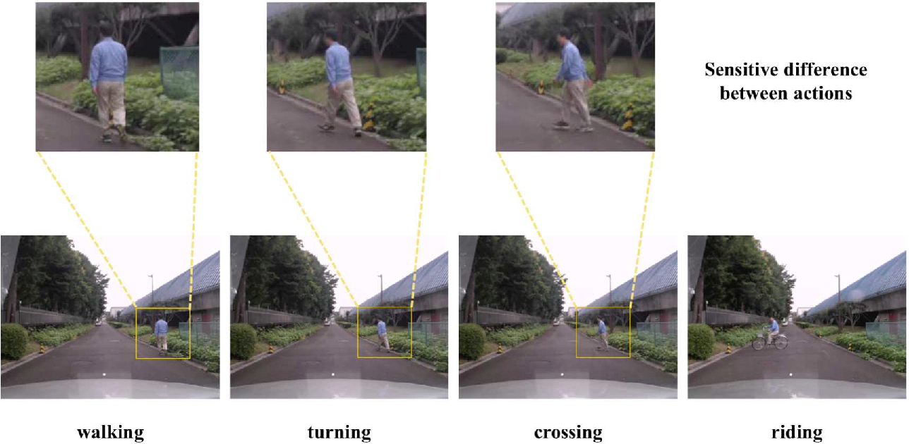 Figure 3 for Motion Representation with Acceleration Images
