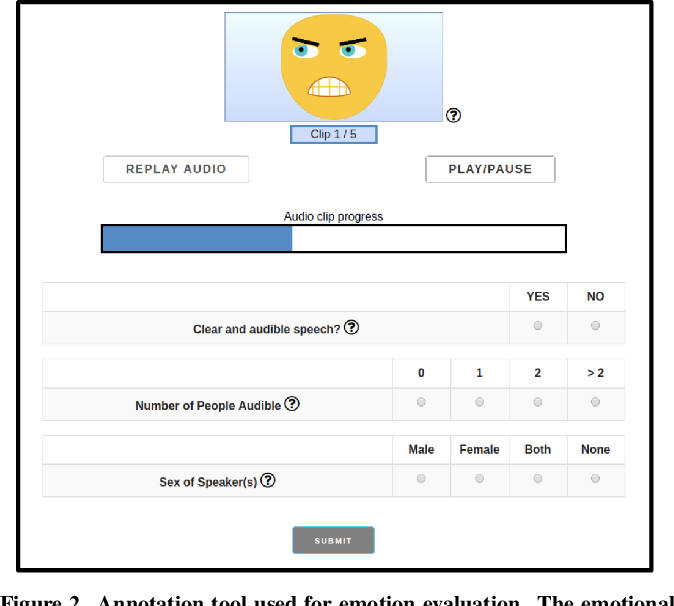 Figure 3 for Detecting gender differences in perception of emotion in crowdsourced data