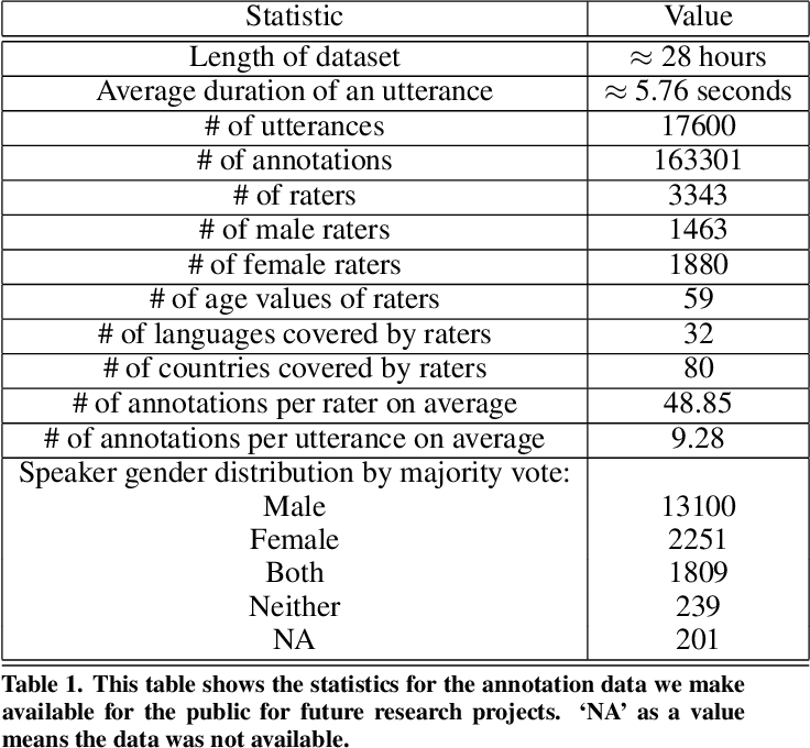 Figure 2 for Detecting gender differences in perception of emotion in crowdsourced data