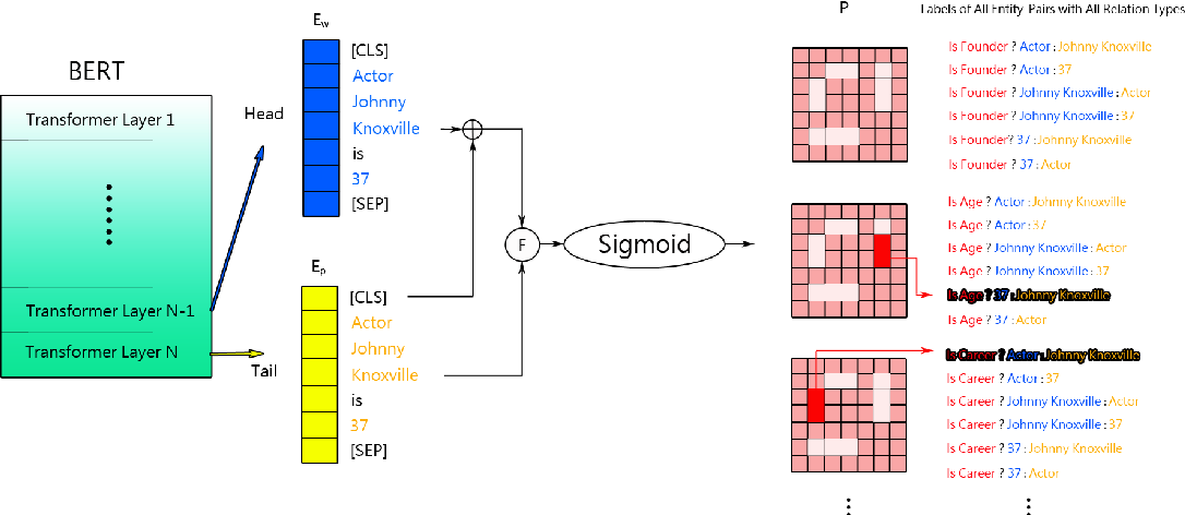 Figure 1 for Downstream Model Design of Pre-trained Language Model for Relation Extraction Task
