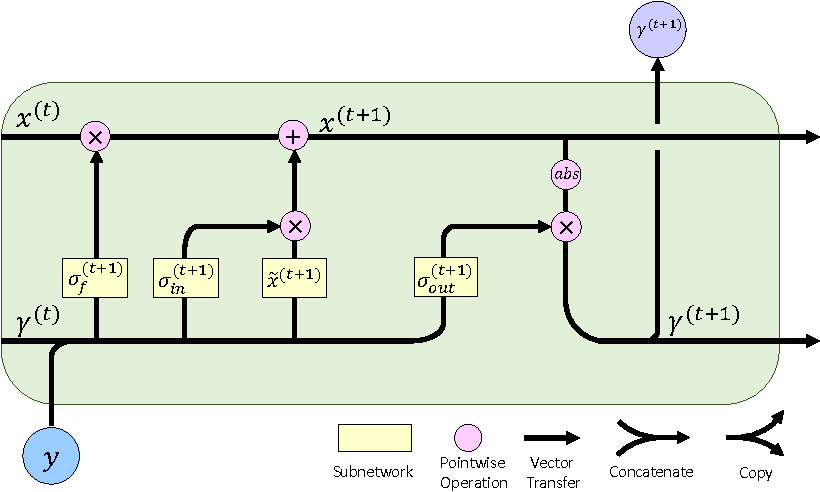 Figure 1 for From Bayesian Sparsity to Gated Recurrent Nets