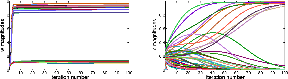 Figure 3 for From Bayesian Sparsity to Gated Recurrent Nets