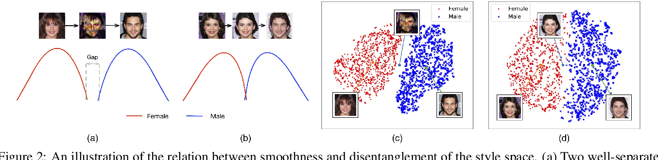 Figure 2 for Smoothing the Disentangled Latent Style Space for Unsupervised Image-to-Image Translation