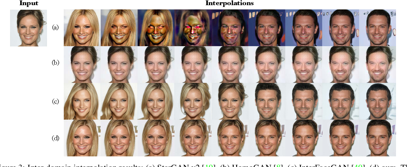 Figure 4 for Smoothing the Disentangled Latent Style Space for Unsupervised Image-to-Image Translation