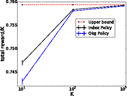 Figure 1 for Bayes-Optimal Effort Allocation in Crowdsourcing: Bounds and Index Policies