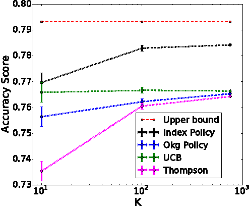 Figure 2 for Bayes-Optimal Effort Allocation in Crowdsourcing: Bounds and Index Policies