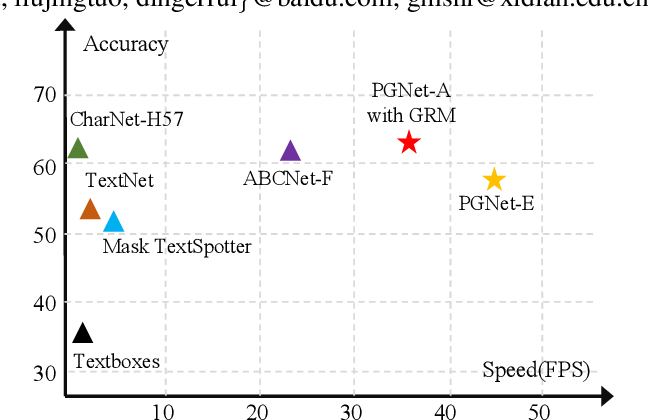 Figure 1 for PGNet: Real-time Arbitrarily-Shaped Text Spotting with Point Gathering Network