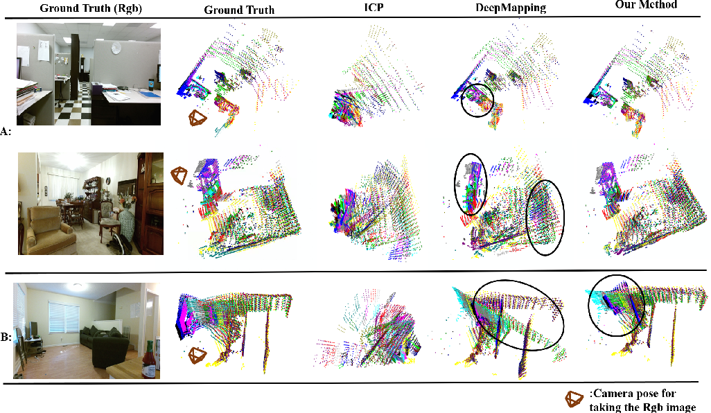 Figure 4 for Unsupervised Learning of Global Registration of Temporal Sequence of Point Clouds