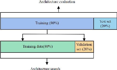 Figure 3 for Heart-Darts: Classification of Heartbeats Using Differentiable Architecture Search