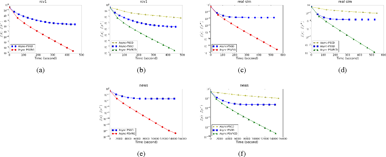 Figure 3 for Asynchronous Stochastic Proximal Optimization Algorithms with Variance Reduction