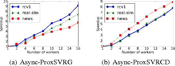 Figure 1 for Asynchronous Stochastic Proximal Optimization Algorithms with Variance Reduction