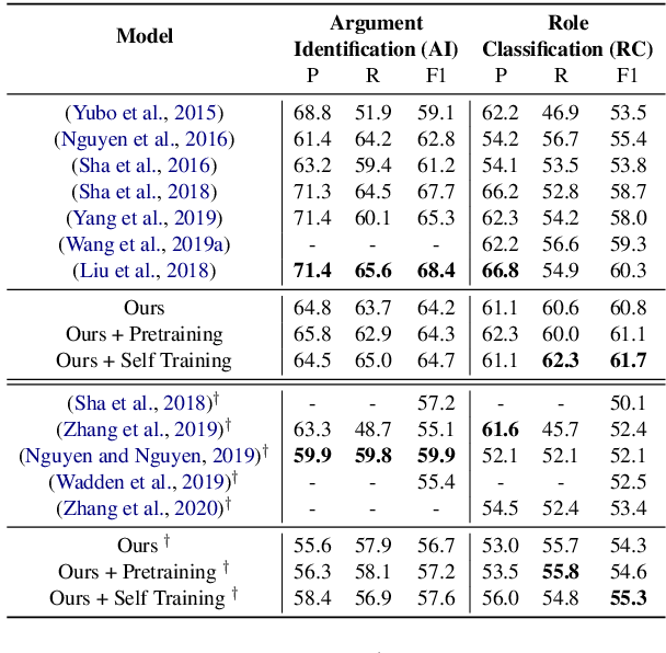 Figure 2 for Resource-Enhanced Neural Model for Event Argument Extraction