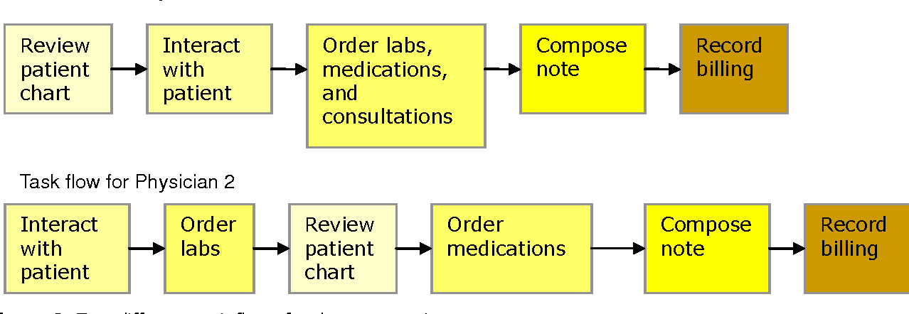 Figure 1 from Usability of electronic medical records