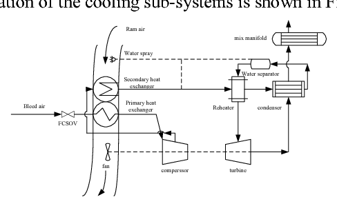 fault detection for air conditioning system of civil aircraft based