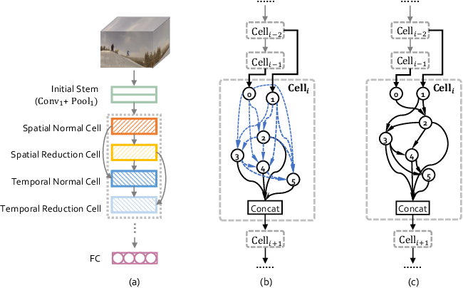 Figure 3 for PV-NAS: Practical Neural Architecture Search for Video Recognition