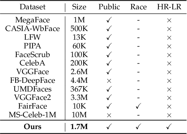 Figure 1 for EDFace-Celeb-1M: Benchmarking Face Hallucination with a Million-scale Dataset