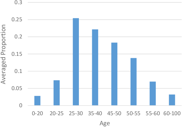 Figure 3 for EDFace-Celeb-1M: Benchmarking Face Hallucination with a Million-scale Dataset