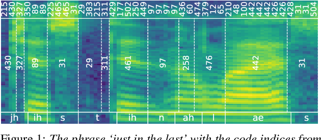 Figure 1 for Towards unsupervised phone and word segmentation using self-supervised vector-quantized neural networks