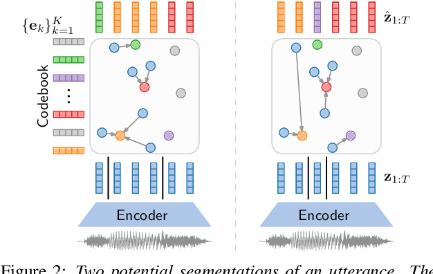 Figure 3 for Towards unsupervised phone and word segmentation using self-supervised vector-quantized neural networks