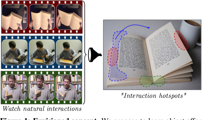 Figure 1 for Grounded Human-Object Interaction Hotspots from Video