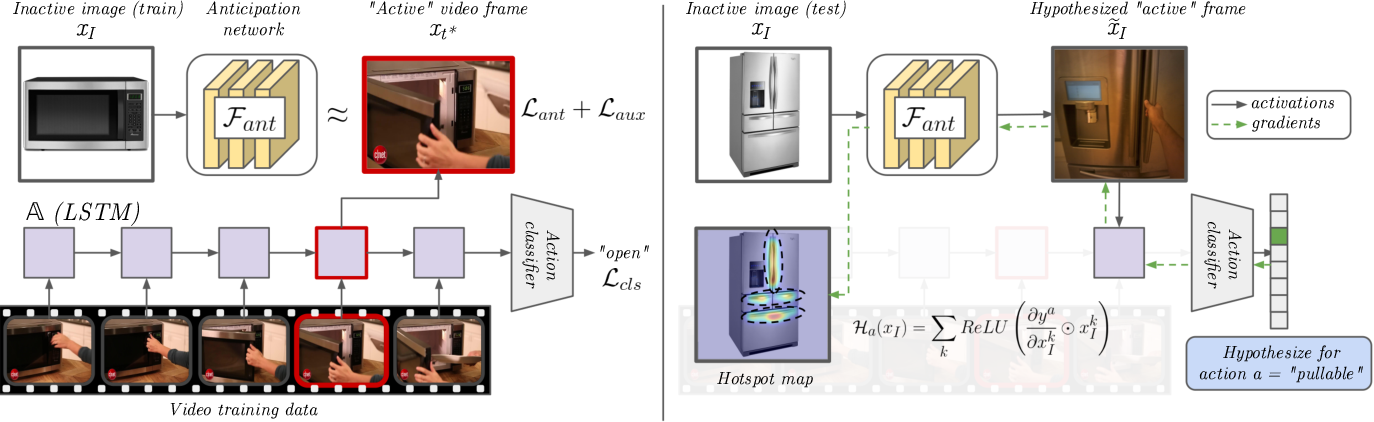 Figure 3 for Grounded Human-Object Interaction Hotspots from Video