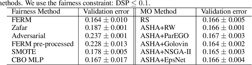 Figure 2 for Multi-objective Asynchronous Successive Halving