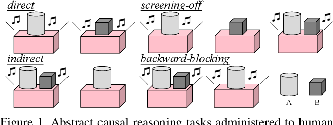 Figure 1 for ACRE: Abstract Causal REasoning Beyond Covariation