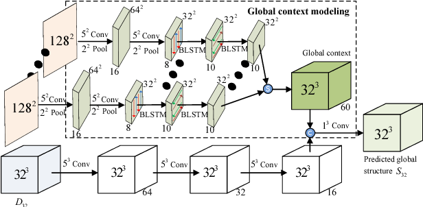 Figure 1 for High-Resolution Shape Completion Using Deep Neural Networks for Global Structure and Local Geometry Inference