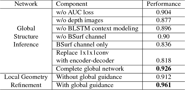 Figure 4 for High-Resolution Shape Completion Using Deep Neural Networks for Global Structure and Local Geometry Inference
