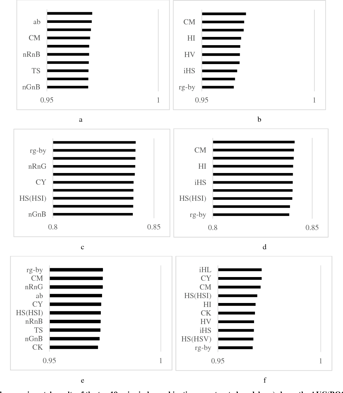 Figure 2. The experimental results of the top 10 pairwisely combinations constructed models. a) shows the AUC(ROC) results of models trained by WSI training images; b) shows the AUC(ROC) results of models trained by TMA training images; c) shows the F-measure results of models trained by WSI images; d) shows the F-measure results of models trained by TMA images; e) shows the AUC(PR) results of models trained by WSI training images; f) shows the AUC(PR) results of models trained by TMA training images.