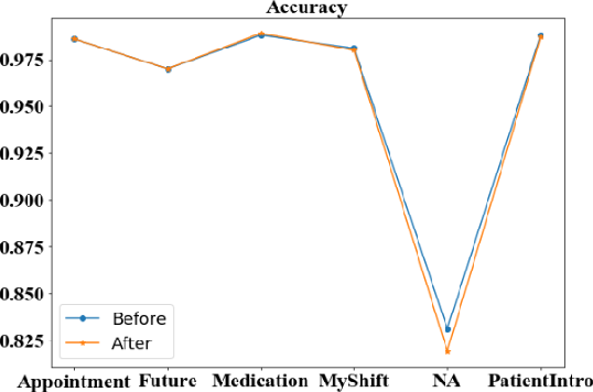 Figure 3 for Analyzing the Granularity and Cost of Annotation in Clinical Sequence Labeling